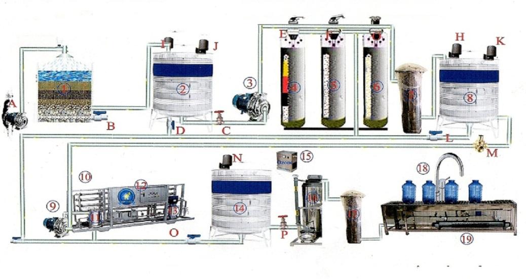 Hệ thống lọc nước siêu tinh lọc và làm ngọt nước - 1